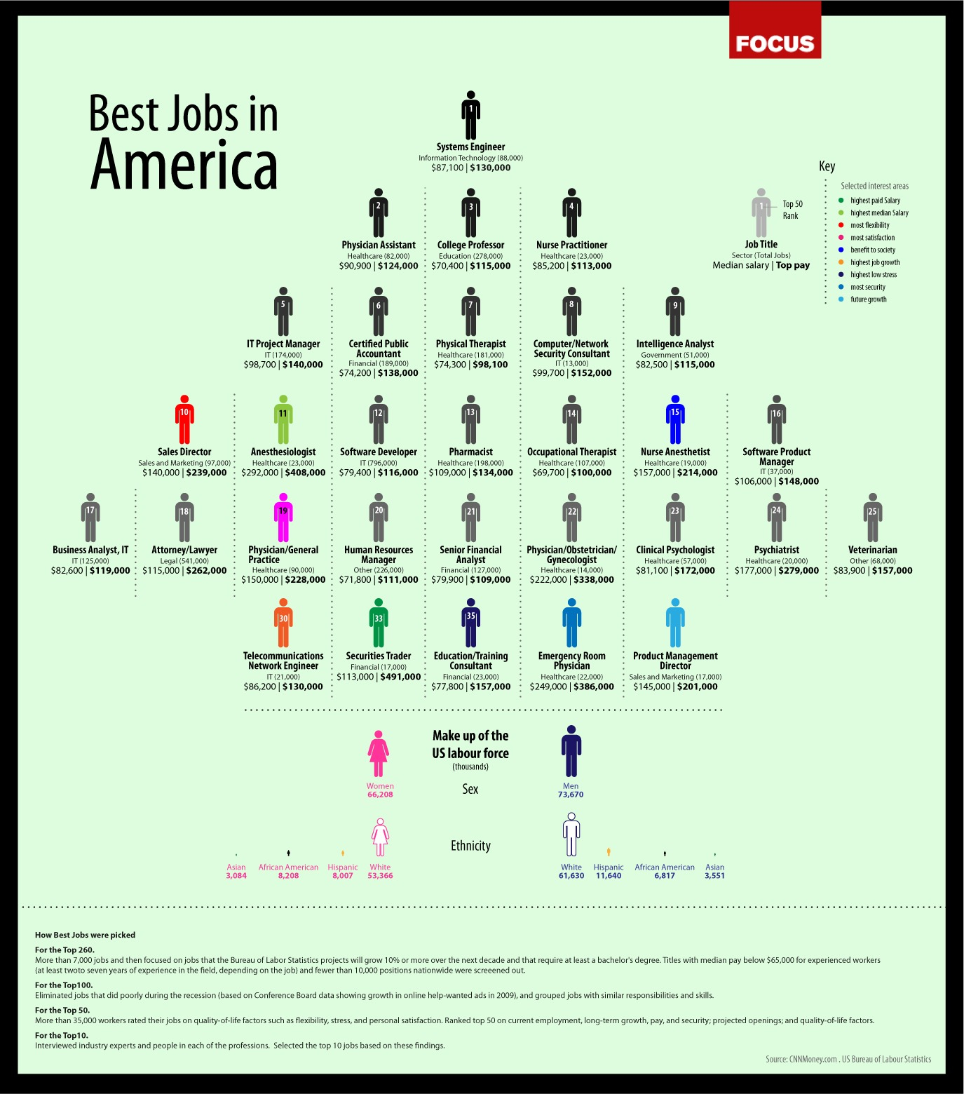 The Best Jobs in America